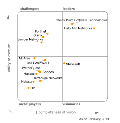 2013 Gartner Magic Quadrant for Enterprise Network Firewalls