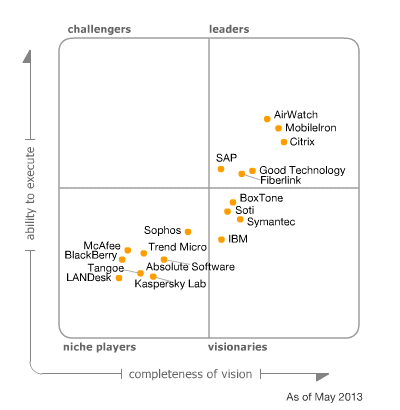 2013 Gartner Magic Quadrant for Mobile Device Management Software