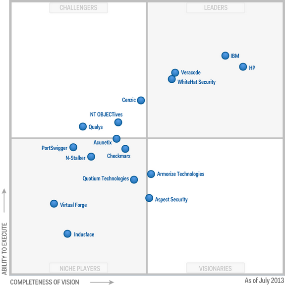 Magic-Quadrant-for-Application-Security-Testing-2013