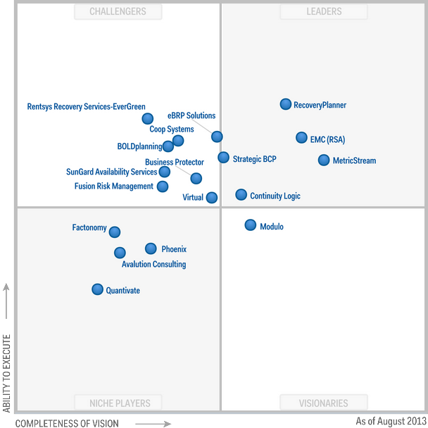 Magic-Quadrant-for-Business-Continuity-Management-Planning-Software-2013