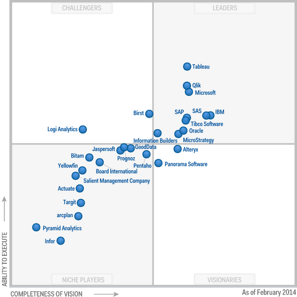Magic-Quadrant-for-Business-Intelligence-and-Analytics-Platforms-2014