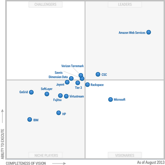 Magic-Quadrant-for-Cloud-Infrastructure-as-a-Service-2013