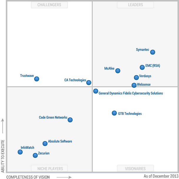 Magic-Quadrant-for-Content-Aware-Data-Loss-Prevention-2013