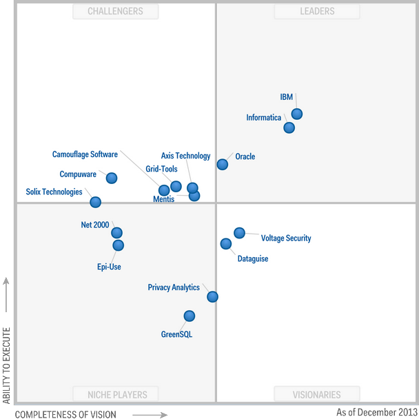 Magic-Quadrant-for-Data-Masking-Technology-2013