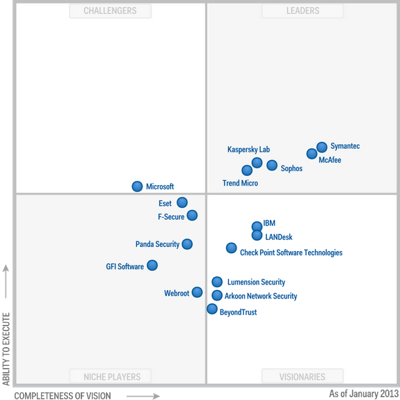 Magic-Quadrant-for-Endpoint-Protection-Platforms-2013