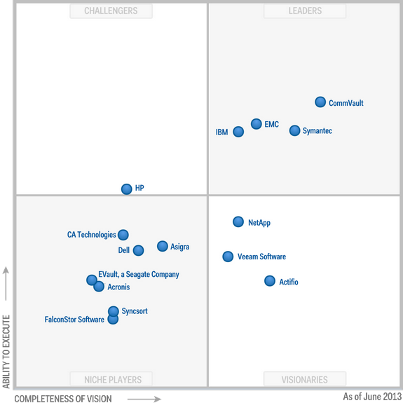 Magic-Quadrant-for-Enterprise-BackupRecovery-Software-2013