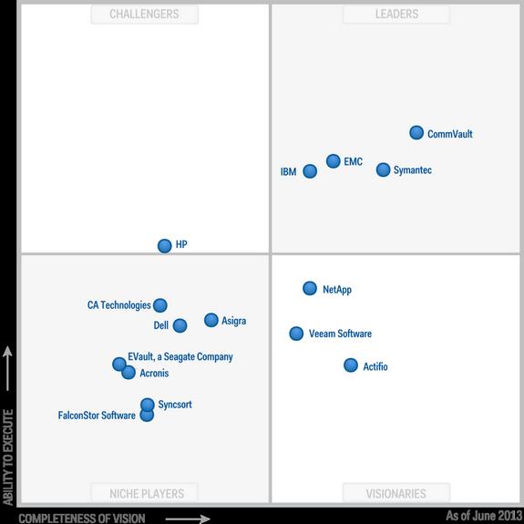 Magic-Quadrant-for-Enterprise-BackupRecovery-Software-2013