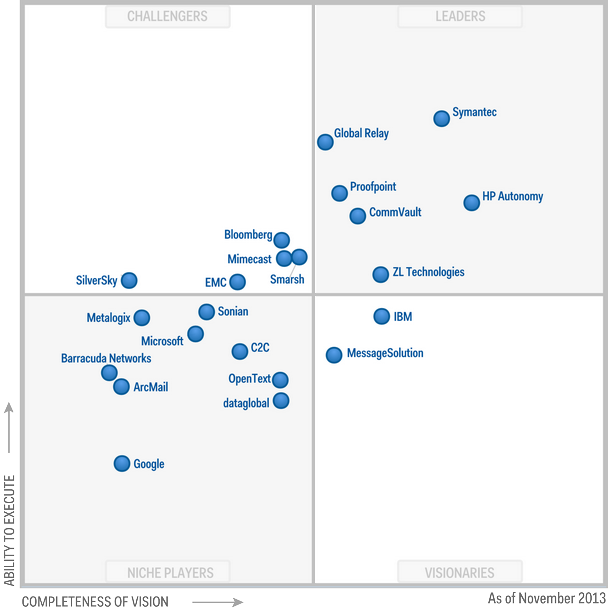 Magic-Quadrant-for-Enterprise-Information-Archiving-2013