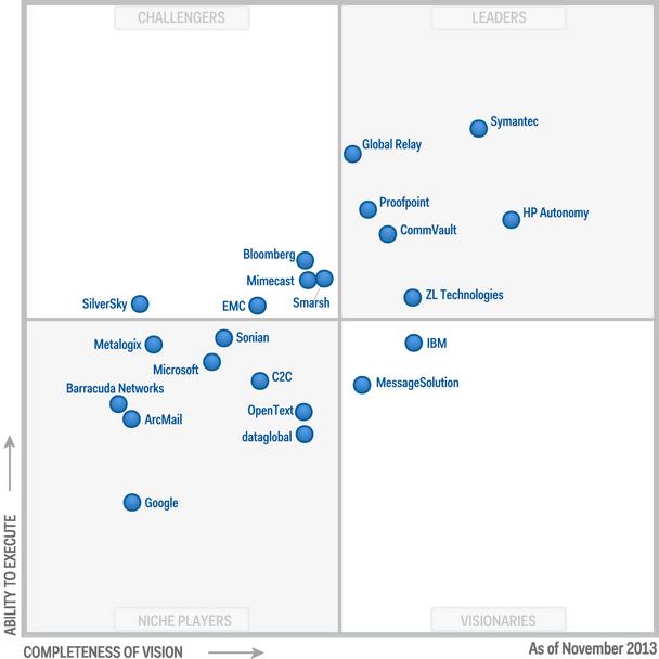 Magic-Quadrant-for-Enterprise-Information-Archiving-2013