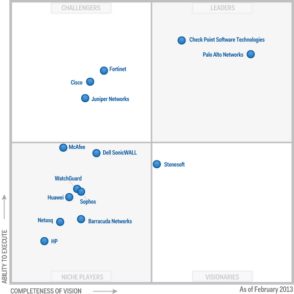 Gartner Magic Quadrant 2013 Philip Hung Cao