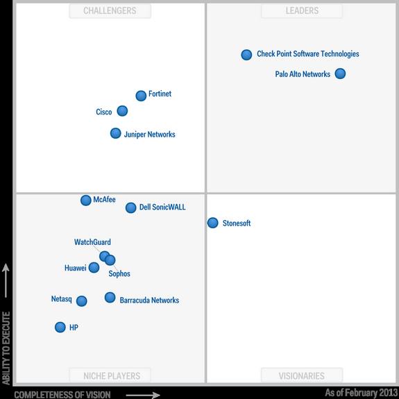 Magic-Quadrant-for-Enterprise-Network-Firewalls-2013