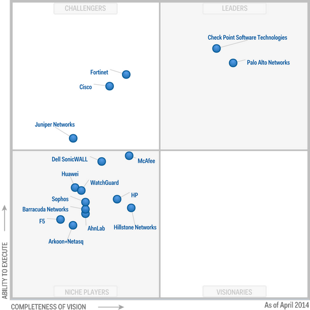 Magic-Quadrant-for-Enterprise-Network-Firewalls-2014