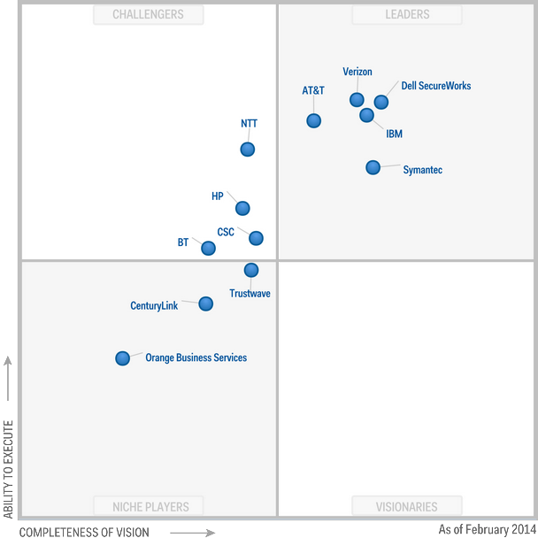 Magic-Quadrant-for-Global-MSSPs-2014