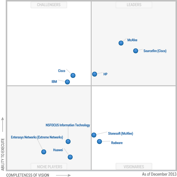 Magic-Quadrant-for-Intrusion-Prevention-Systems-2013