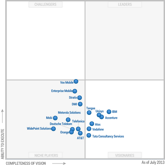 Magic-Quadrant-for-Managed-Mobility-Services-2013