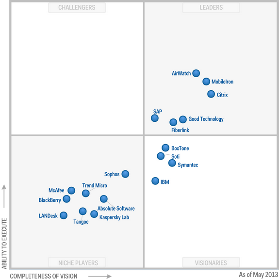 Magic-Quadrant-for-Mobile-Device-Management-Software-2013