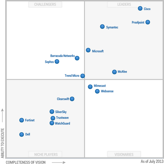 Magic-Quadrant-for-Secure-Email-Gateways-2013