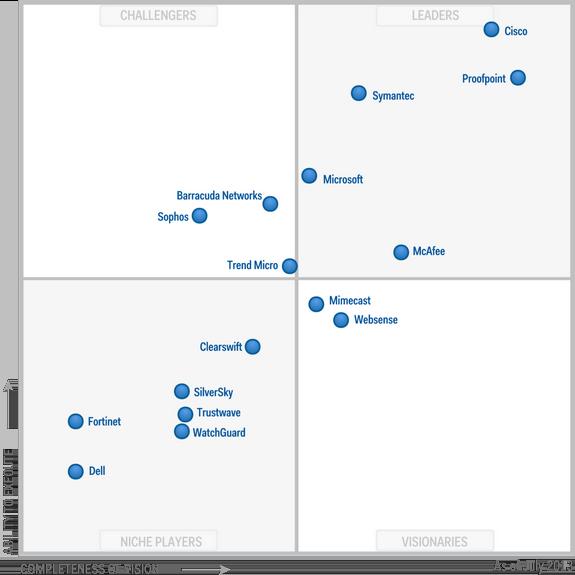 Magic-Quadrant-for-Secure-Email-Gateways-2013