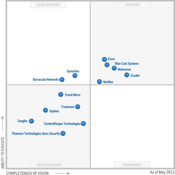Magic-Quadrant-for-Secure-Web-Gateways-2013