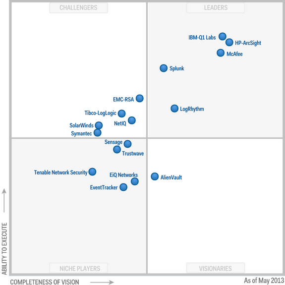 Magic-Quadrant-for-Security-Information-and-Event-Management-2013