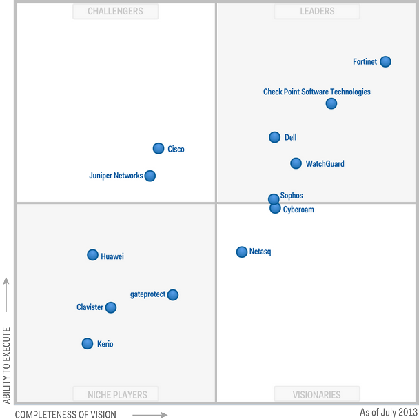 Magic-Quadrant-for-Unified-Threat-Management-2013