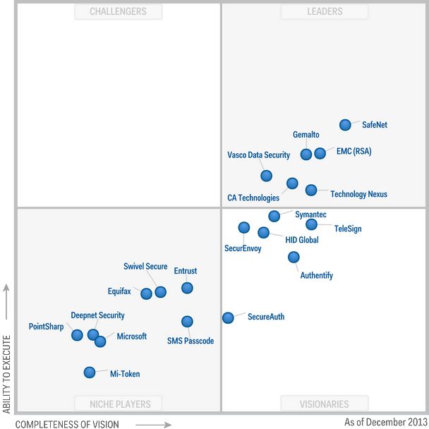 Gartner Magic Quadrant 2013 Philiphungcao