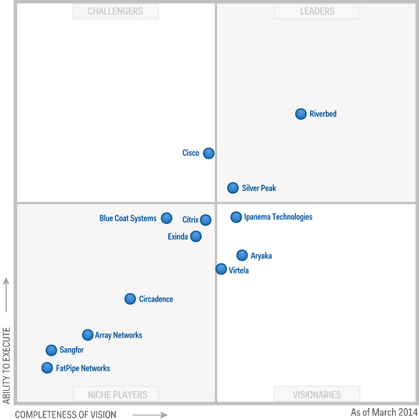 Gartner Magic Quadrant 2014 Philip Hung Cao