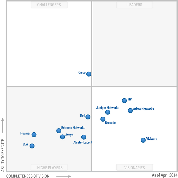 2014 Gartner Magic Quadrant for Data Center Networking