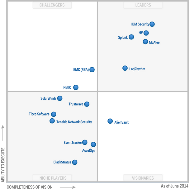 2014 Gartner Magic Quadrant for Security Information and Event Management