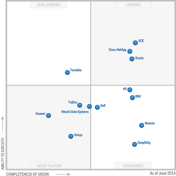 2014 Gartner Magic Quadrant for Integrated Systems