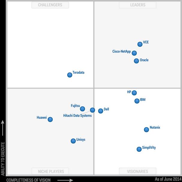 2014 Gartner Magic Quadrant for IntegratedSystems